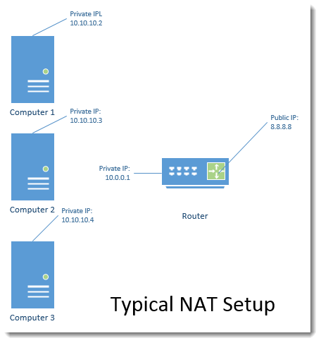 Typical NAT diagram in corporate network